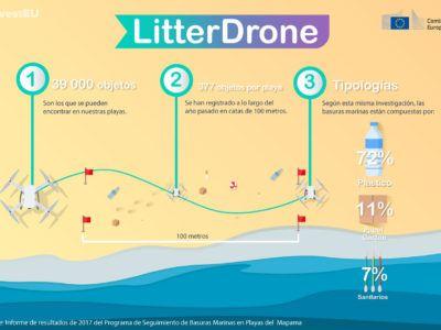LitterDrone espera acabar con la contaminación en las costas
